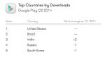 Google Play сократил отрыв от App Store по выручке еще на 5% - Изображение 6