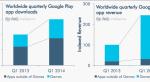 Игры приносят почти 90% выручки Google Play  - Изображение 6