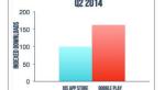 Google Play сократил отрыв от App Store по выручке еще на 5% - Изображение 3