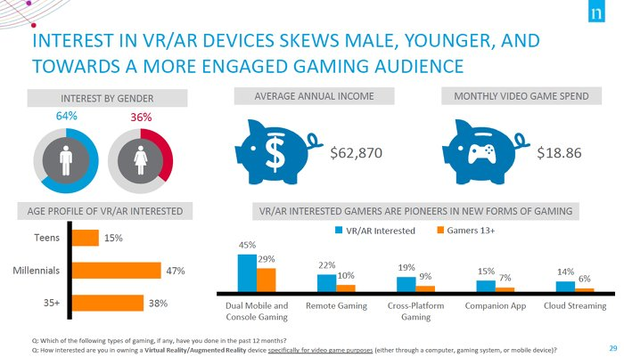 Лишь треть американских «геймеров» могут назвать хотя бы один VR-шлем - Изображение 2