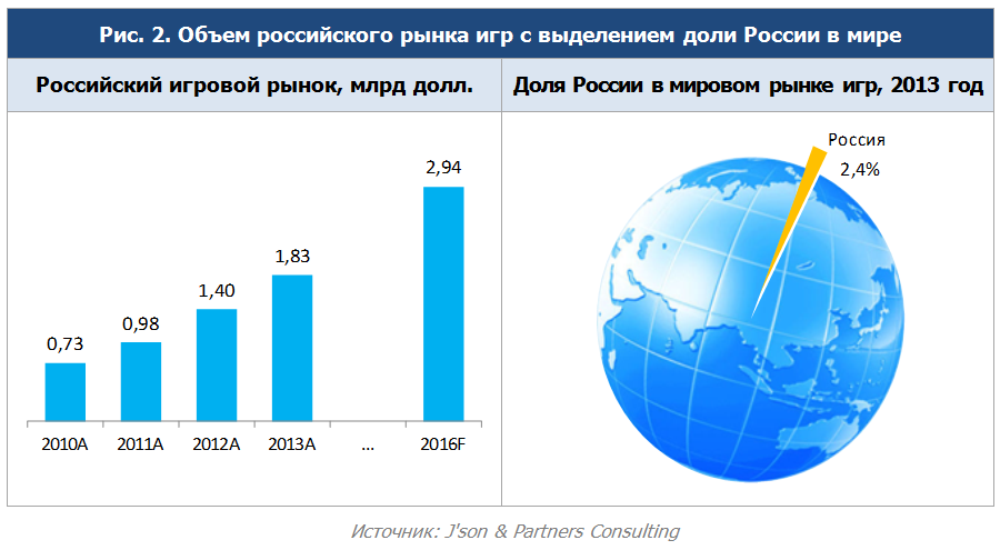Российский игровой рынок вырастет до $2,94 млрд к 2016 году - Изображение 1