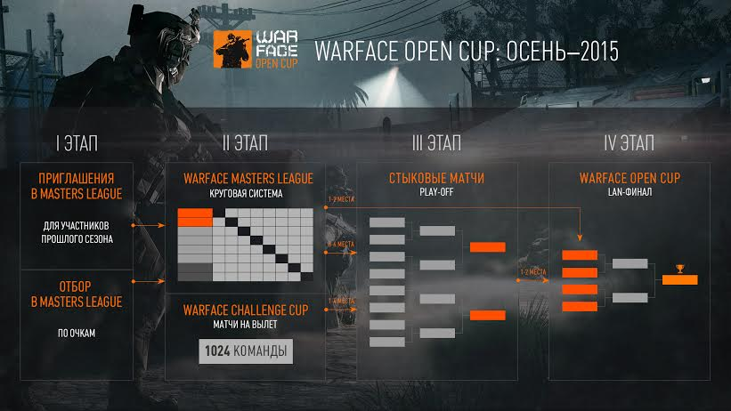 Профессиональные игроки Warface сразятся за 1 500 000 рублей - Изображение 1