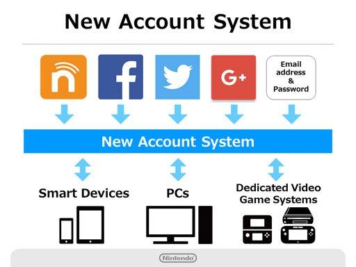 Nintendo вводит интеграцию с соцсетями и готовит программу лояльности - Изображение 2