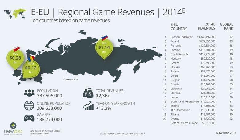 Оборот российского рынка видеоигр в 2014 году превысит $1,14 млрд - Изображение 1