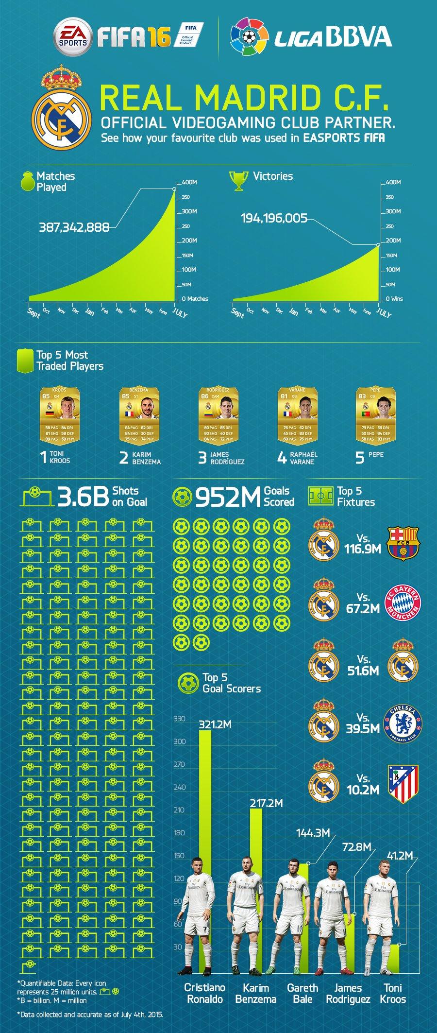 FIFA 16 стала эксклюзивным партнером футбольного клуба Real Madrid  - Изображение 1