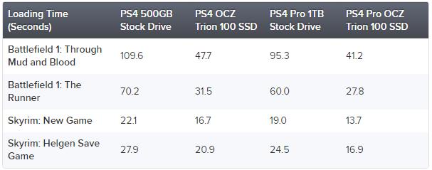 Какой прирост производительности дает PS4 Pro замена HDD наSSD? - Изображение 2