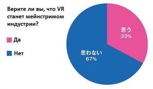 Японские разработчики слабо верят в широкую популярность VR. - Изображение 1
