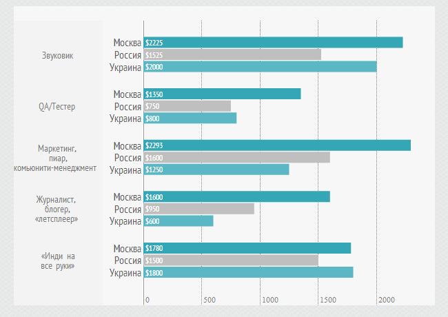 Сколько получают разработчики видеоигр в России и Украине - Изображение 5