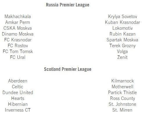 В сети появился список всех лицензированных клубов для игры FIFA 14 - Изображение 13