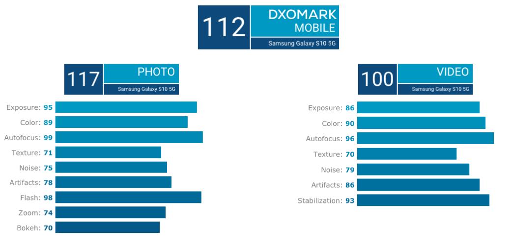 Samsung Galaxy S10 5G получил лучшую камеру нарынке: флагман возглавил рейтинг DxOMark