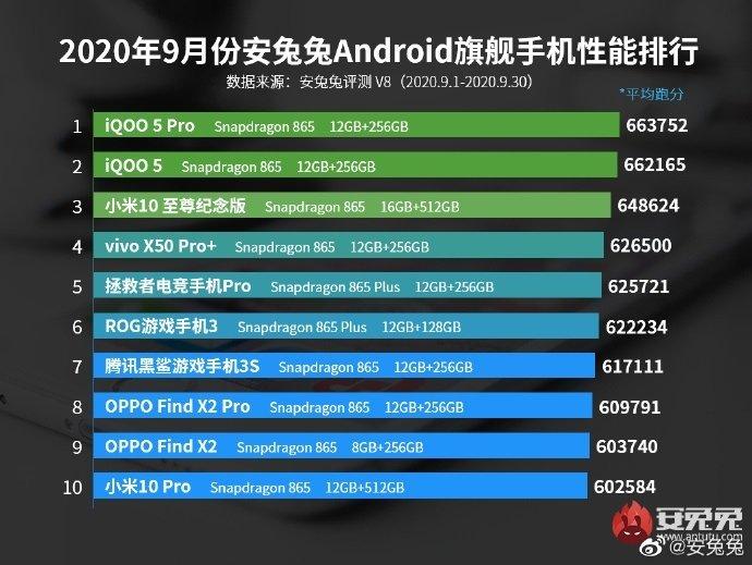 iPhone 12 иiPhone 12 Pro прошли тесты AnTuTu иоказались слабее Android-флагманов   Канобу - Изображение 4317