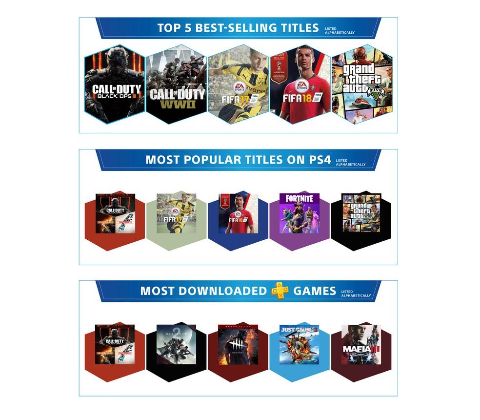 PlayStation 4 исполнилось пять лет! За это время Sony продала больше 86 миллионов консолей   Канобу - Изображение 12337