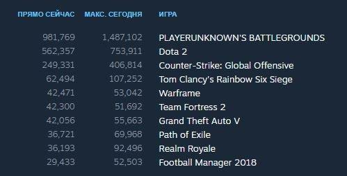 Dota 2 вернула себе первое место в топе онлайна Steam, но ненадолго. - Изображение 2