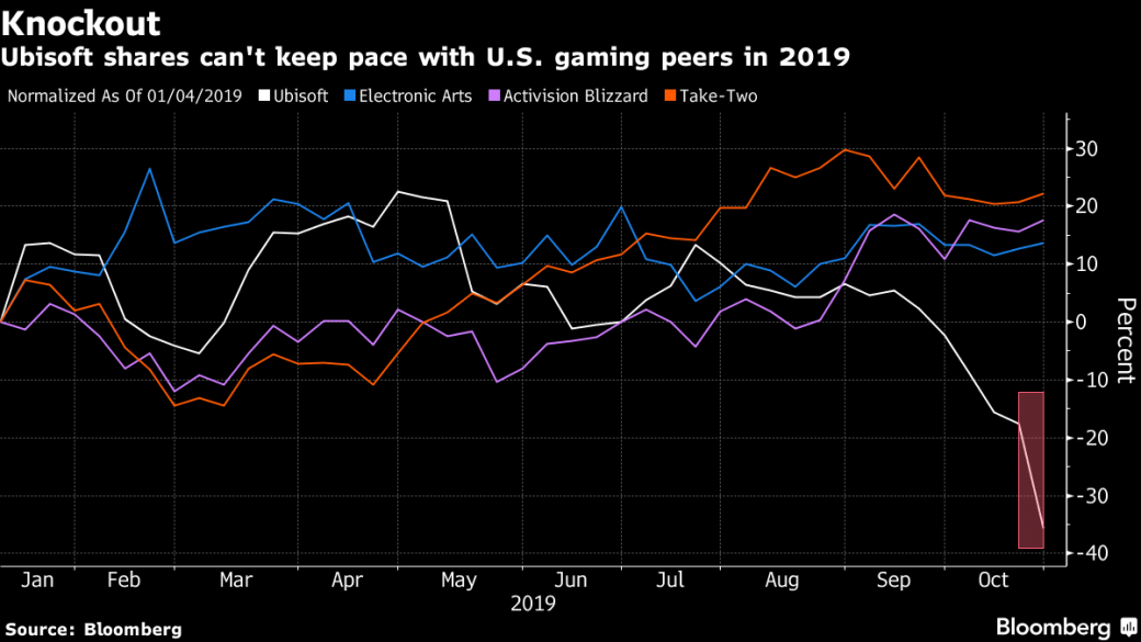 После отчета о продажах Breakpoint и The Division 2 акции Ubisoft упали на 29% | - Изображение 1