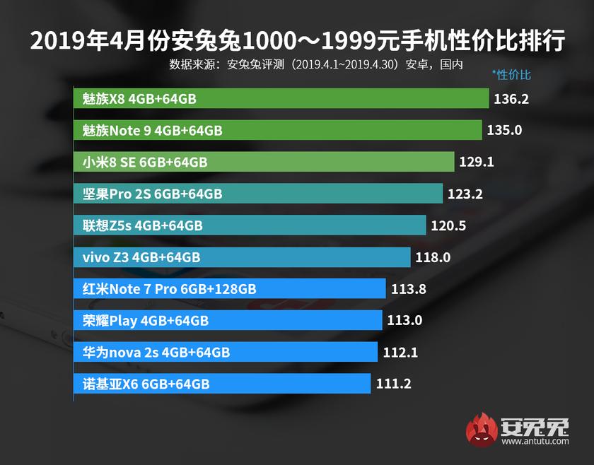 AnTuTu назвал лучшие смартфоны апреля посоотношению производительности ицены | SE7EN.ws - Изображение 3
