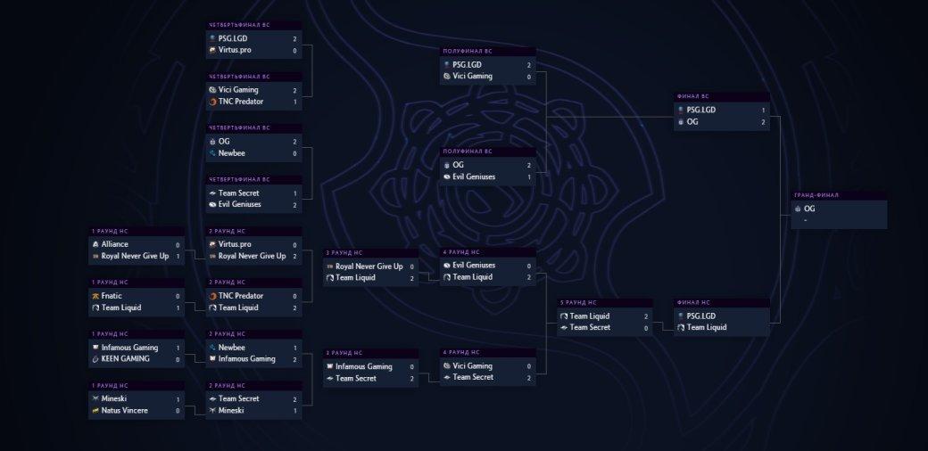 Плей-офф The International 2019: расписание матчей на финальный день, 25 августа | Канобу - Изображение 1