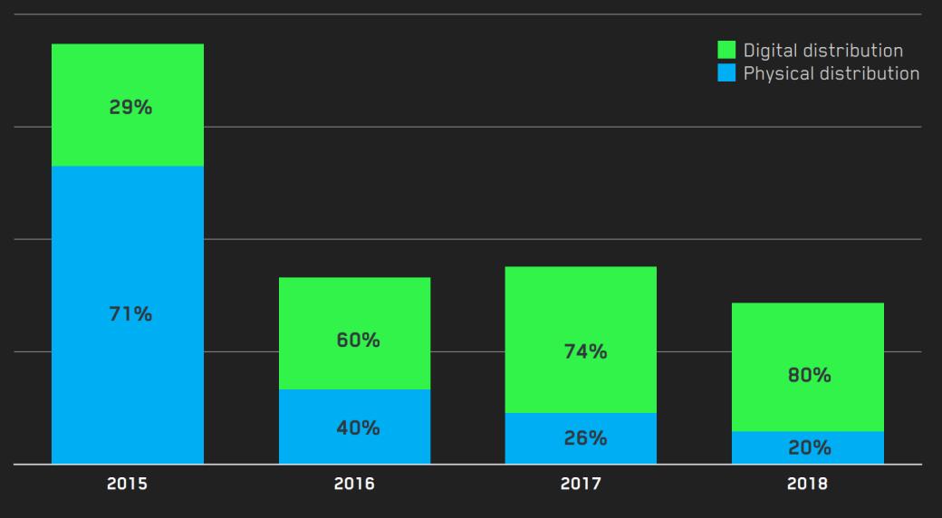 Царская платформа! Большая часть продаж «Ведьмака 3» приходится на ПК | Канобу - Изображение 2