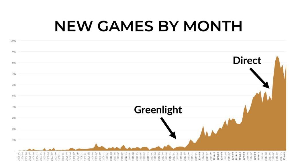 Лучший год: чем ознаменовался 2017-й для Steam?. - Изображение 11