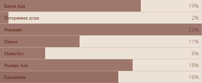 Vox Populi: результаты всех наших опросов за2018год. Закого голосовали читатели «Канобу»? | Канобу - Изображение 4