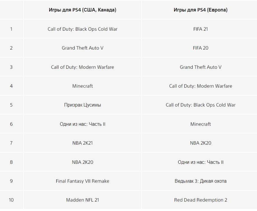 Sony назвала самые загружаемые игры для PlayStation в2020 году | Канобу - Изображение 13167