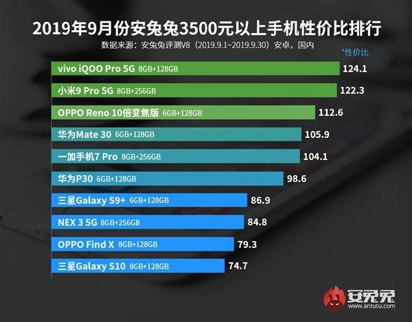 AnTuTu назвал лучшие смартфоны сентября посоотношению цены ипроизводительности | Канобу - Изображение 14132