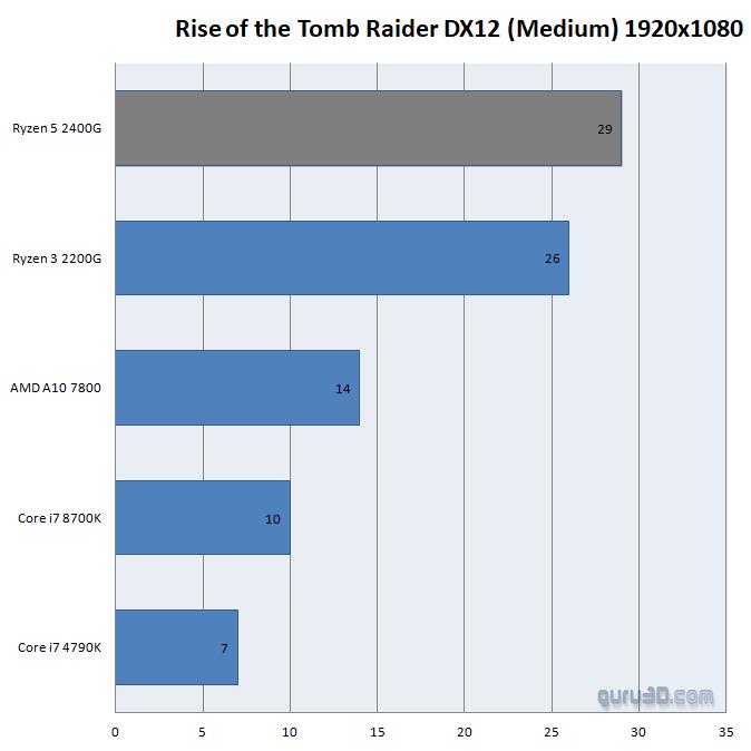 AMD сотворила чудо! Видеокарты, встроенные в процессоры серии Ryzen 2000G, выдают 1440p в GTA 5! | Канобу - Изображение 7