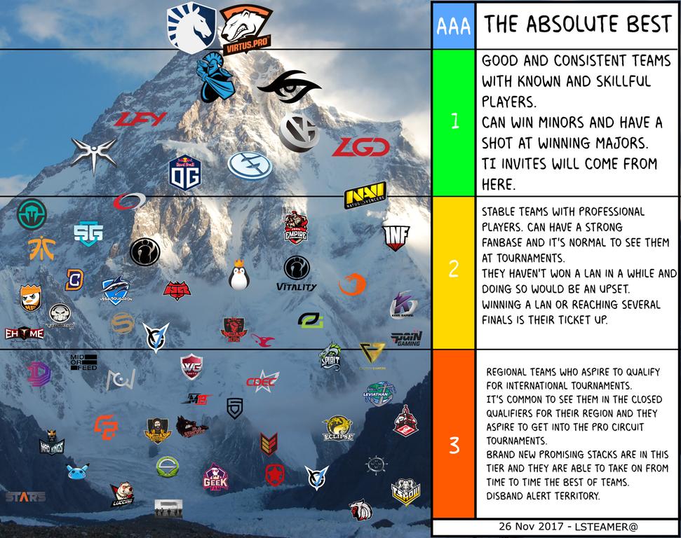 Пользователь Reddit изобразил уровень команд в Dota 2 у подножия Эвереста   | Канобу - Изображение 1
