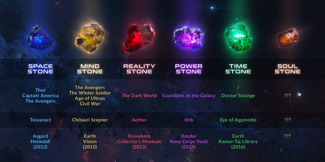 Что такое Камни Бесконечности ипочему они важны для вселенной Marvel | Канобу - Изображение 4