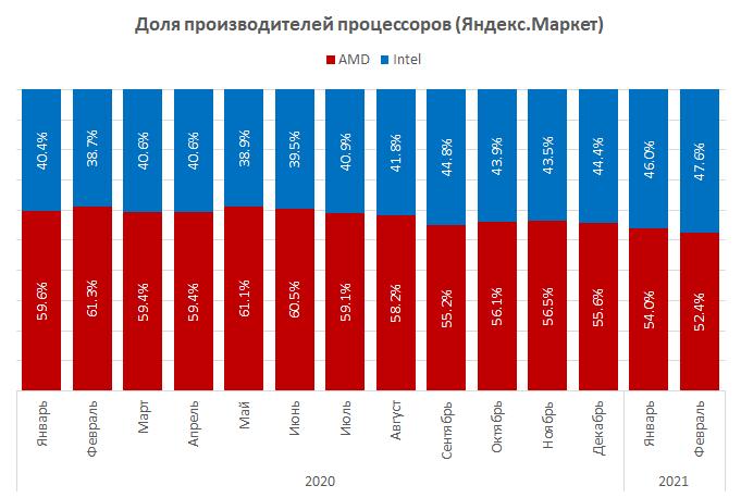 «Яндекс.Маркет» опубликовал статистику рынка процессоров вРоссии